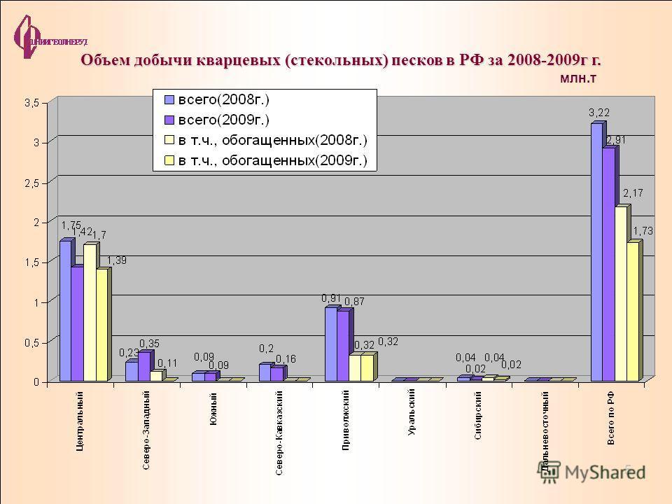 Объем добычи кварцевых (стекольных) песков в РФ за 2008-2009г г. млн.т 5