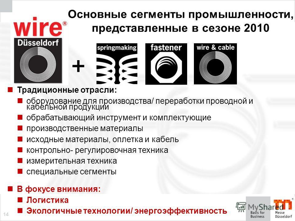 14 Основные сегменты промышленности, представленные в сезоне 2010 Традиционные отрасли: оборудование для производства/ переработки проводной и кабельной продукции обрабатывающий инструмент и комплектующие производственные материалы исходные материалы