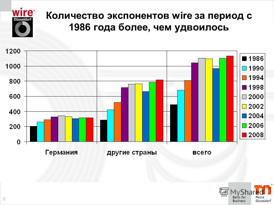 6 Количество экспонентов wire за период с 1986 года более, чем удвоилось