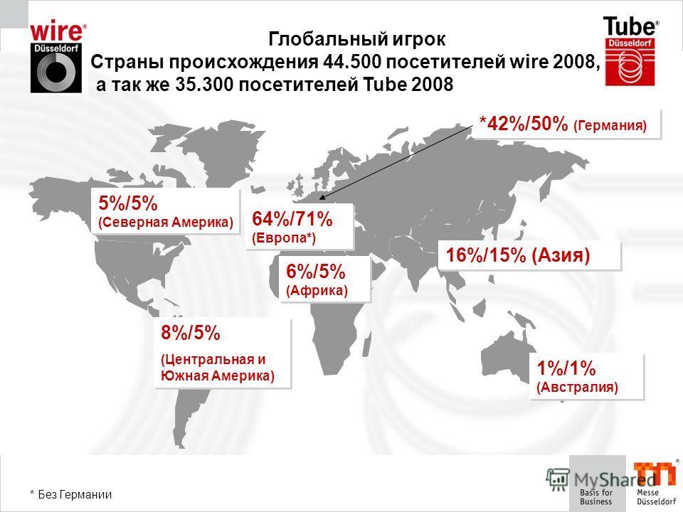 Глобальный игрок Страны происхождения 44.500 посетителей wire 2008, а так же 35.300 посетителей Tube 2008 5%/5% (Северная Америка) 8%/5% (Центральная и Южная Америка) 8%/5% (Центральная и Южная Америка) 6%/5% (Африка) 16%/15% (Азия) 64%/71% (Европа*)