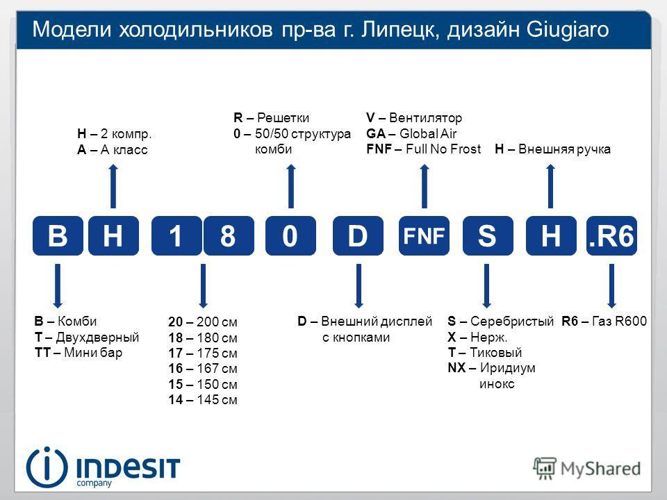 Расшифровка продуктов Indesit
