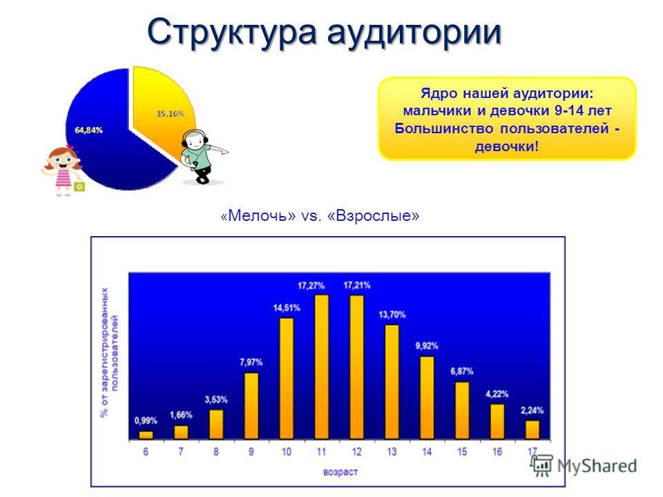 Структура аудитории Ядро нашей аудитории: мальчики и девочки 9-14 лет Большинство пользователей - девочки! « Мелочь» vs. «Взрослые»