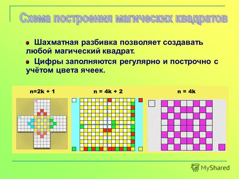 Шахматная разбивка позволяет создавать любой магический квадрат. Цифры заполняются регулярно и построчно с учётом цвета ячеек.
