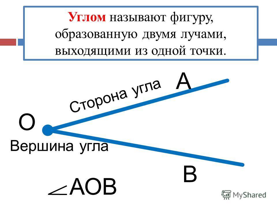 Углом называют фигуру, образованную двумя лучами, выходящими из одной точки. О А В АОВ Сторона угла Вершина угла