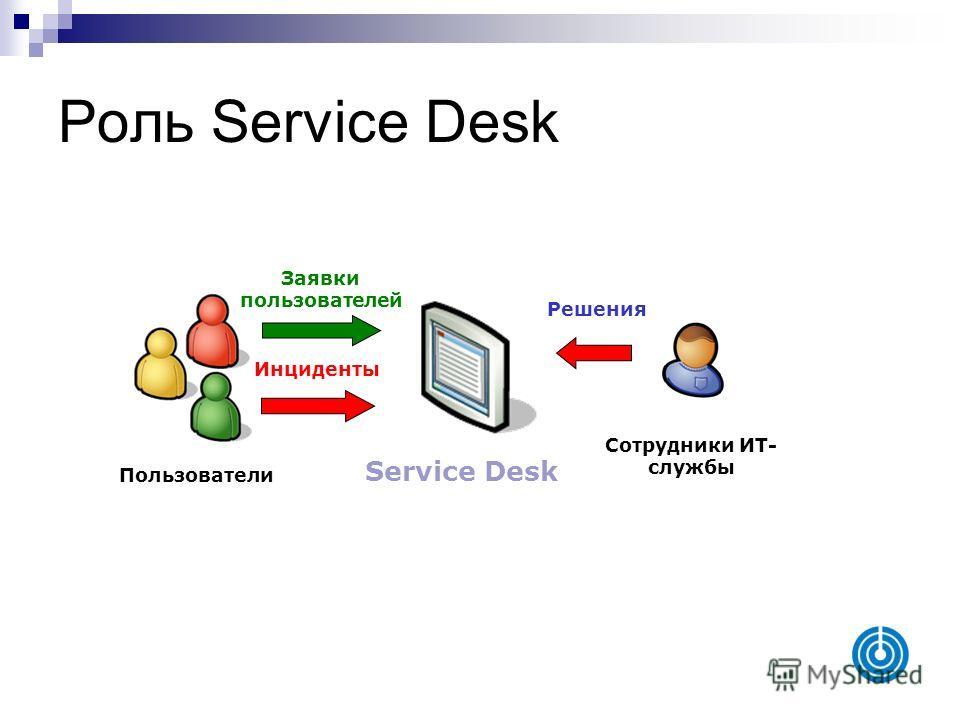 Роль Service Desk Сотрудники ИТ- службы Пользователи Service Desk Решения Заявки пользователей Инциденты