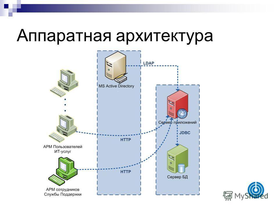 Аппаратная архитектура