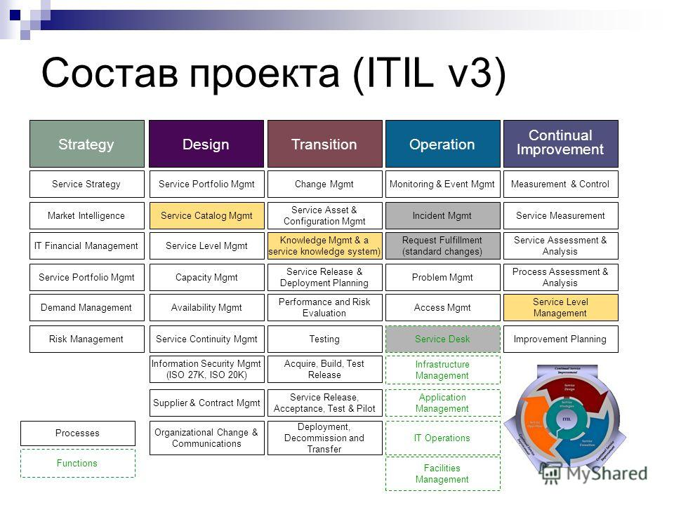 Состав проекта (ITIL v3) Service Strategy Market Intelligence IT Financial Management Service Portfolio Mgmt Demand Management Service Portfolio Mgmt Service Catalog Mgmt Service Level Mgmt Capacity Mgmt Availability Mgmt Service Continuity Mgmt Info