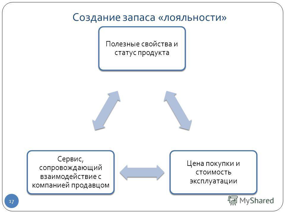 Создание запаса « лояльности » 17 Полезные свойства и статус продукта Цена покупки и стоимость эксплуатации Сервис, сопровождающий взаимодействие с компанией продавцом