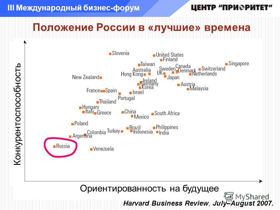 III Международный бизнес-форум Конкурентоспособность Harvard Business Review, July–August 2007. Положение России в «лучшие» времена Ориентированность на будущее