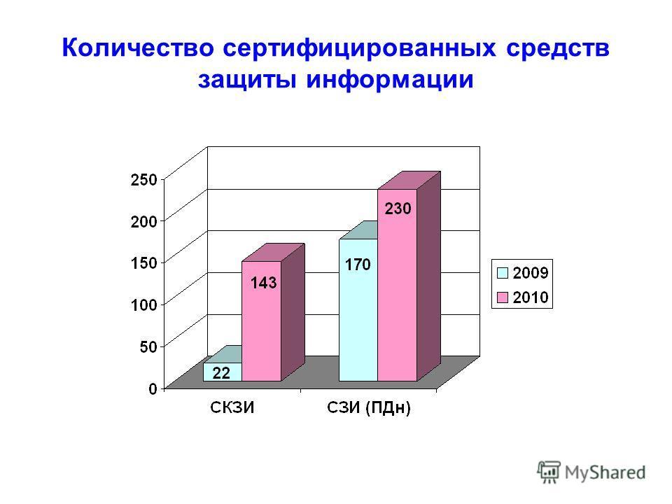 Количество сертифицированных средств защиты информации