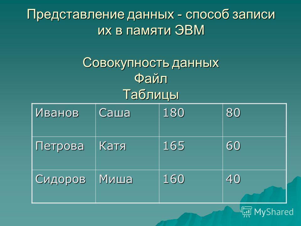 Представление данных - cпособ записи их в памяти ЭВМ Совокупность данных Файл Таблицы ИвановСаша18080 ПетроваКатя16560 СидоровМиша16040