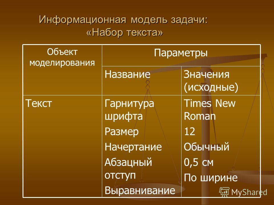 Информационная модель задачи: «Набор текста» Times New Roman 12 Обычный 0,5 см По ширине Гарнитура шрифта Размер Начертание Абзацный отступ Выравнивание Текст Значения (исходные) Название Параметры Объект моделирования