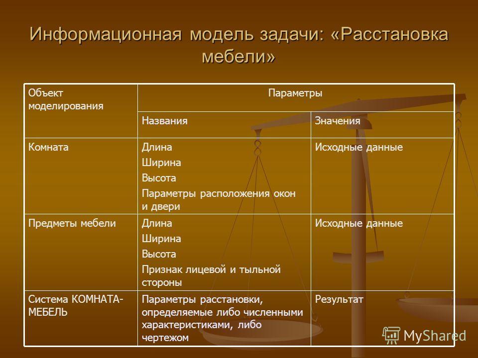 Информационная модель задачи: «Расстановка мебели» РезультатПараметры расстановки, определяемые либо численными характеристиками, либо чертежом Система КОМНАТА- МЕБЕЛЬ Исходные данныеДлина Ширина Высота Признак лицевой и тыльной стороны Предметы мебе