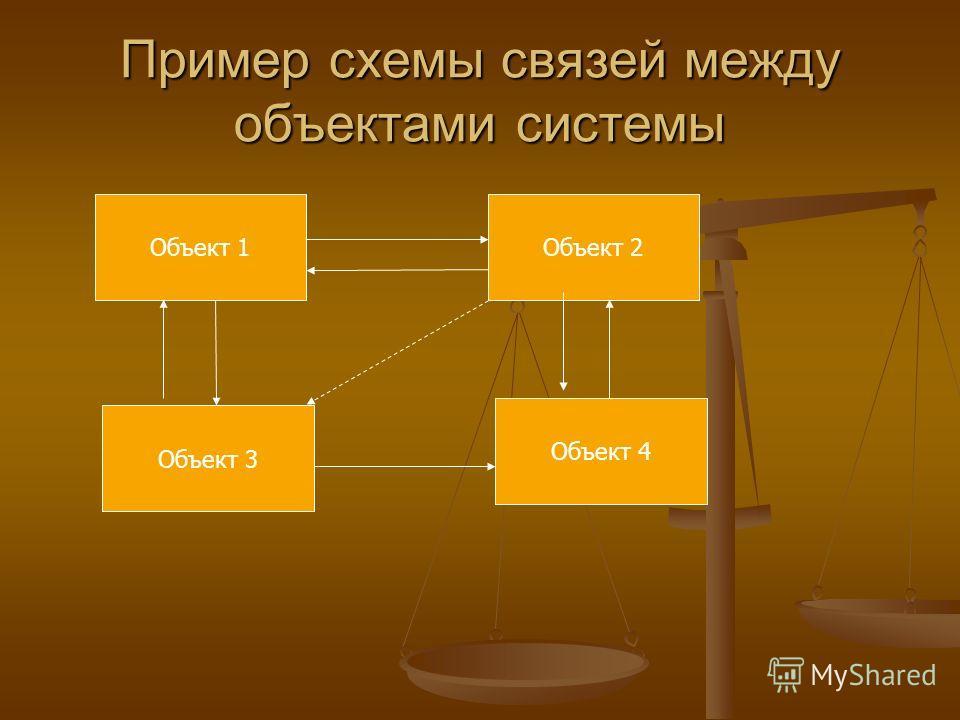 Пример схемы связей между объектами системы Объект 1 Объект 3 Объект 4 Объект 2