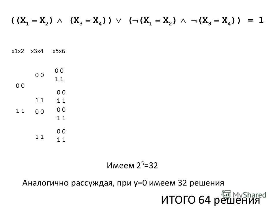 ((X 1 X 2 ) (X 3 X 4 )) (¬(X 1 X 2 ) ¬(X 3 X 4 )) = 1 0 1 0 1 0 1 0 1 0 1 0 1 0 1 х1х2х3х4х5х6 Имеем 2 5 =32 Аналогично рассуждая, при у=0 имеем 32 решения ИТОГО 64 решения