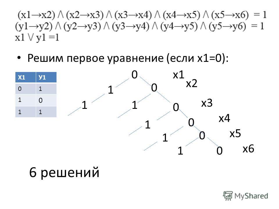Решим первое уравнение (если х1=0): Х1У1 01 1 0 11 0 1 0 11 0 1 0 1 0 10 6 решений х1 х2 х3 х4 х6 х5