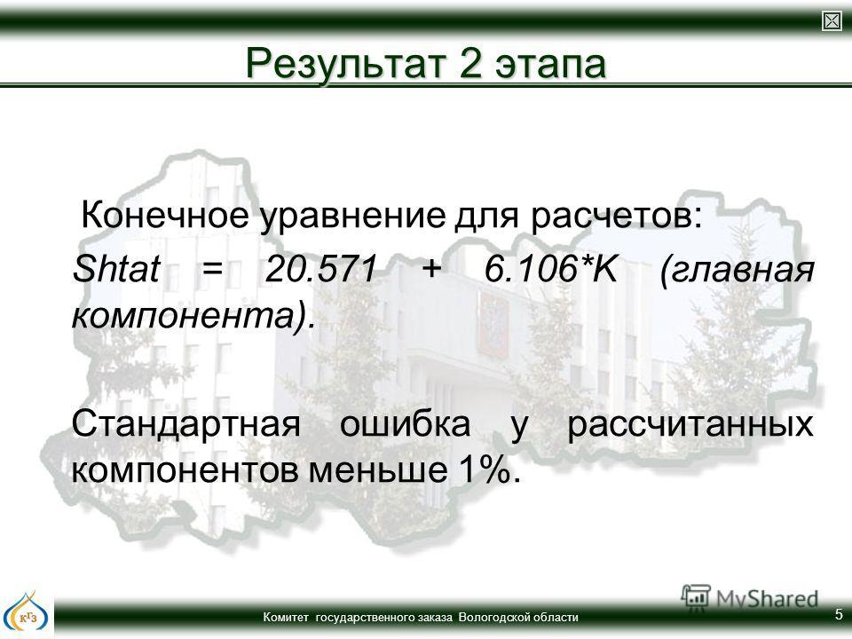 Комитет государственного заказа Вологодской области 5 Результат 2 этапа Конечное уравнение для расчетов: Shtat = 20.571 + 6.106*K (главная компонента). Стандартная ошибка у рассчитанных компонентов меньше 1%.