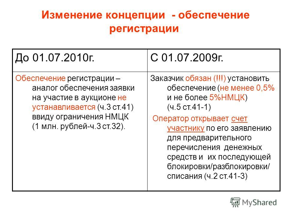Изменение концепции - обеспечение регистрации До 01.07.2010г.С 01.07.2009г. Обеспечение регистрации – аналог обеспечения заявки на участие в аукционе не устанавливается (ч.3 ст.41) ввиду ограничения НМЦК (1 млн. рублей-ч.3 ст.32). Заказчик обязан (!!