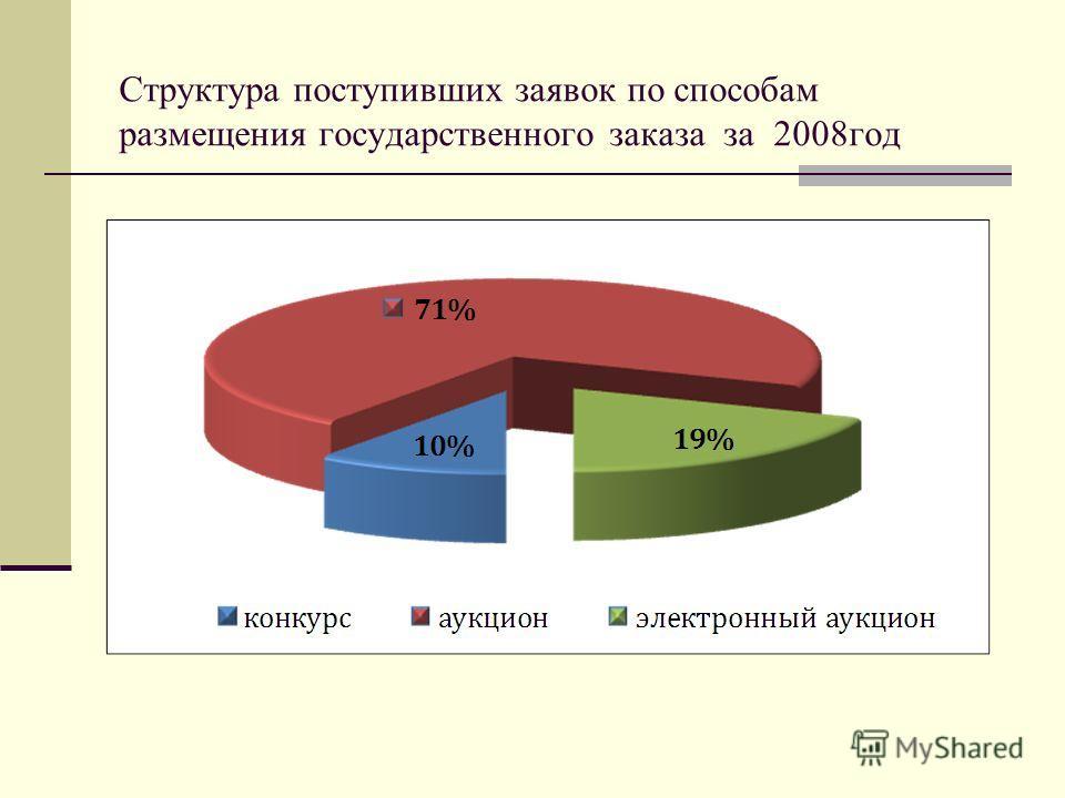 Структура поступивших заявок по способам размещения государственного заказа за 2008год