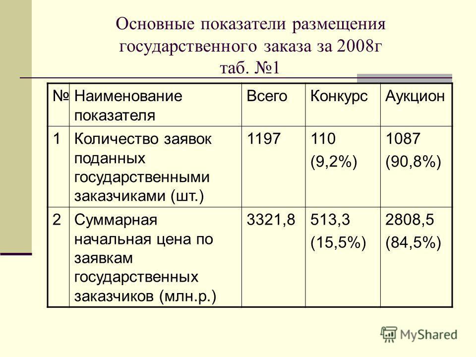 Основные показатели размещения государственного заказа за 2008г таб. 1 Наименование показателя ВсегоКонкурсАукцион 1Количество заявок поданных государственными заказчиками (шт.) 1197110 (9,2%) 1087 (90,8%) 2Суммарная начальная цена по заявкам государ