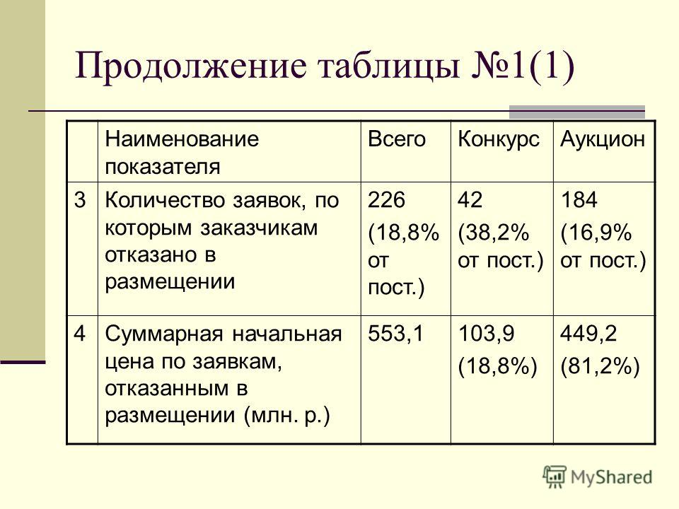 Продолжение таблицы 1(1) Наименование показателя ВсегоКонкурсАукцион 3Количество заявок, по которым заказчикам отказано в размещении 226 (18,8% от пост.) 42 (38,2% от пост.) 184 (16,9% от пост.) 4Суммарная начальная цена по заявкам, отказанным в разм