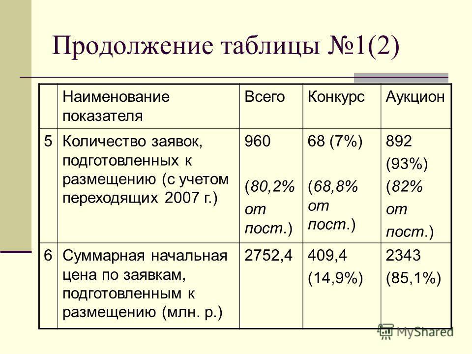 Продолжение таблицы 1(2) Наименование показателя ВсегоКонкурсАукцион 5Количество заявок, подготовленных к размещению (с учетом переходящих 2007 г.) 960 (80,2% от пост.) 68 (7%) (68,8% от пост.) 892 (93%) (82% от пост.) 6Суммарная начальная цена по за