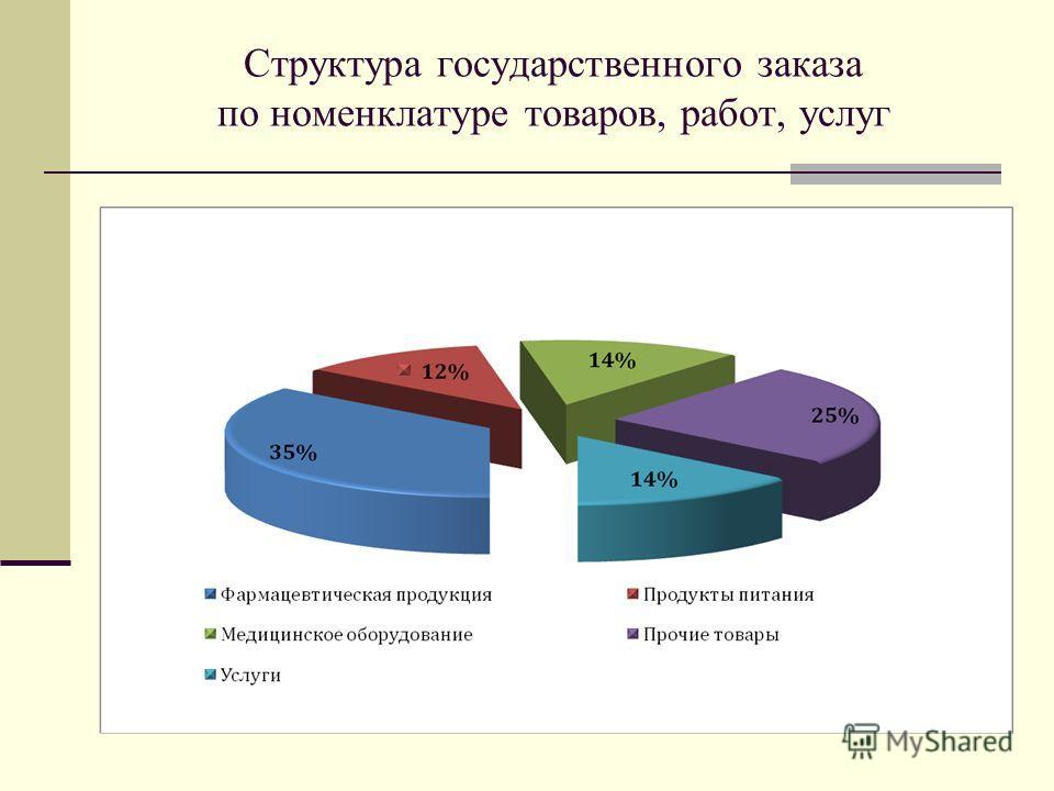 Структура государственного заказа по номенклатуре товаров, работ, услуг