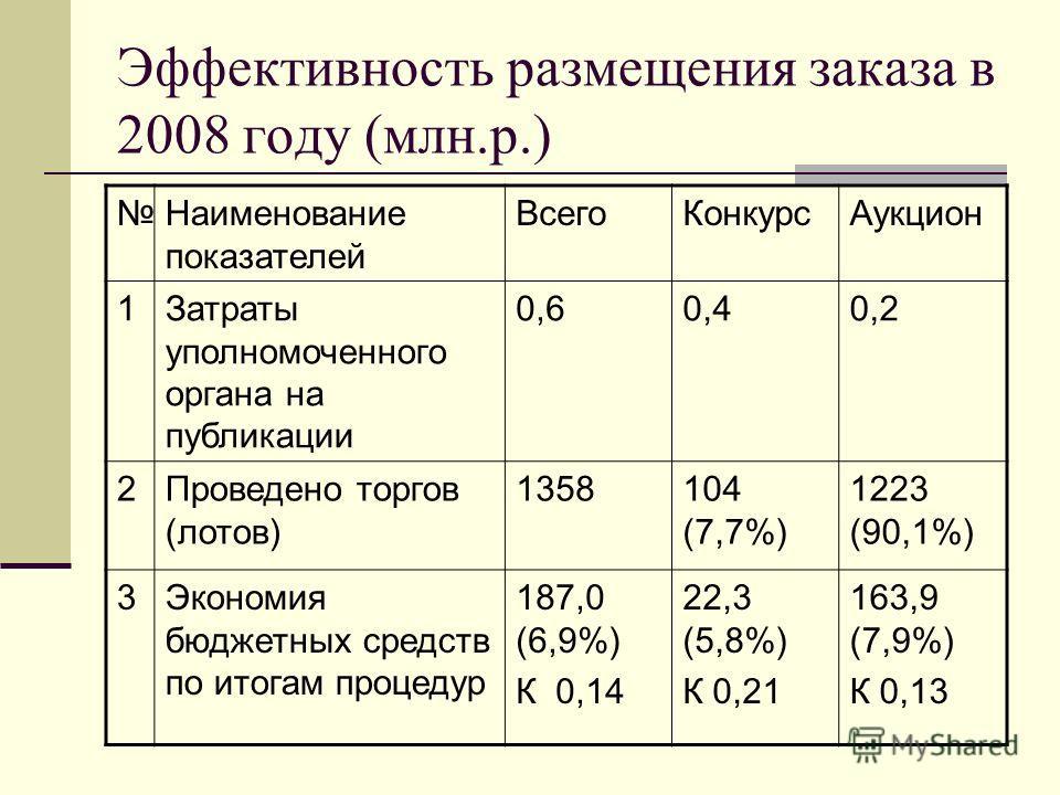 Эффективность размещения заказа в 2008 году (млн.р.) Наименование показателей ВсегоКонкурсАукцион 1Затраты уполномоченного органа на публикации 0,60,40,2 2Проведено торгов (лотов) 1358104 (7,7%) 1223 (90,1%) 3Экономия бюджетных средств по итогам проц