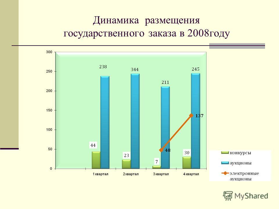 Динамика размещения государственного заказа в 2008году