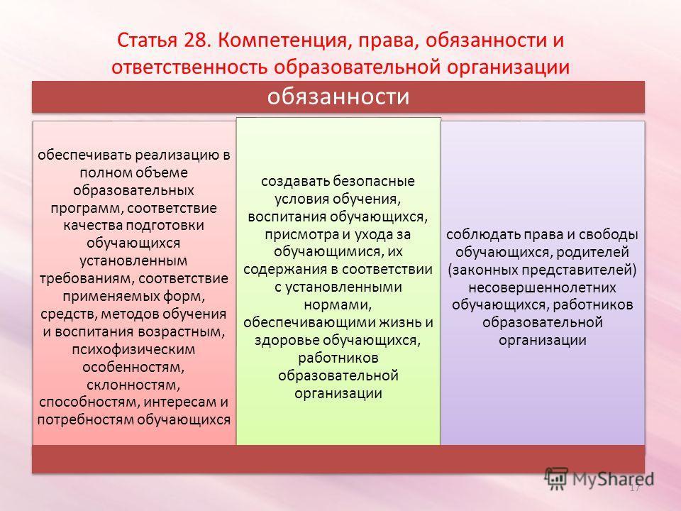 Статья 28. Компетенция, права, обязанности и ответственность образовательной организации обязанности обеспечивать реализацию в полном объеме образовательных программ, соответствие качества подготовки обучающихся установленным требованиям, соответстви