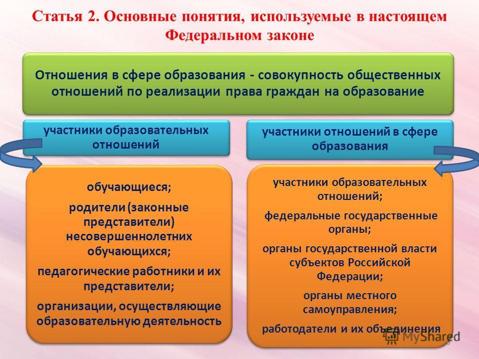 Статья 2. Основные понятия, используемые в настоящем Федеральном законе Отношения в сфере образования - совокупность общественных отношений по реализации права граждан на образование участники образовательных отношений обучающиеся; родители (законные