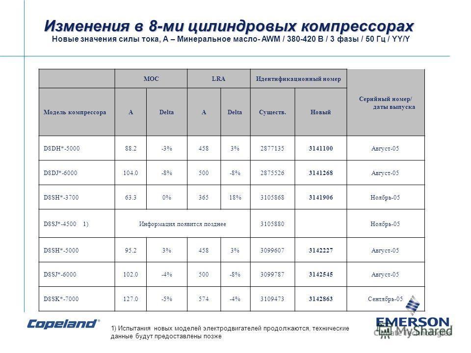 Изменения в 8-ми цилиндровых компрессорах Новые значения силы тока, А – Минеральное масло- AWM / 380-420 В / 3 фазы / 50 Гц / YY/Y MOCLRAИдентификационный номер Серийный номер/ даты выпуска Модель компрессораADeltaA Существ.Новый D8DH*-500088.2-3%458