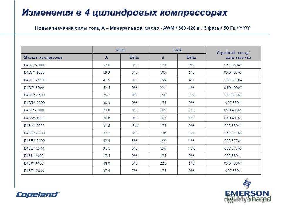 Изменения в 4 цилиндровых компрессорах Новые значения силы тока, А – Минеральное масло - AWM / 380-420 в / 3 фазы/ 50 Гц / YY/Y MOCLRA Серийный номер/ дата выпуска Модель компрессораADeltaA D4DA*-200032.00%1759%05C 38041 D4DF*-100019.30%1051%05D 4036