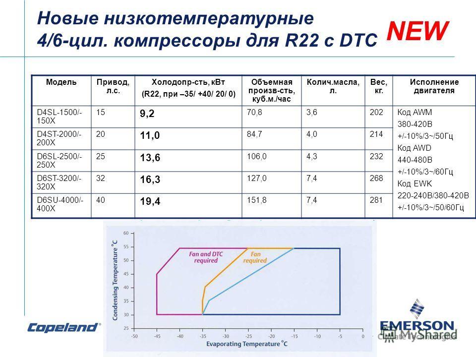Новые низкотемпературные 4/6-цил. компрессоры для R22 с DTC NEW МодельПривод, л.с. Холодопр-сть, кВт (R22, при –35/ +40/ 20/ 0) Объемная произв-сть, куб.м./час Колич.масла, л. Вес, кг. Исполнение двигателя D4SL-1500/- 150X 15 9,2 70,83,6202Код AWM 38