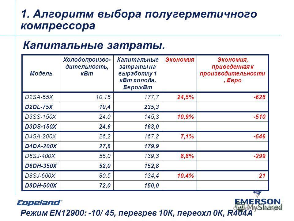 1. Алгоритм выбора полугерметичного компрессора Капитальные затраты. Режим EN12900: -10/ 45, перегрев 10К, переохл 0К, R404A Модель Холодопроизво- дительность, кВт Капитальные затраты на выработку 1 кВт холода, Евро/кВт ЭкономияЭкономия, приведенная