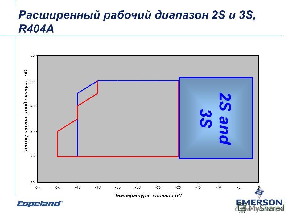 15 25 35 45 55 65 -55-50-45-40-35-30-25-20-15-10-50 Температура кипения,оС Температура конденсации, оС 2S and 3S Расширенный рабочий диапазон 2S и 3S, R404A
