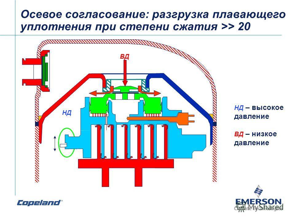 Осевое согласование: разгрузка плавающего уплотнения при степени сжатия >> 20 ВД НД – высокое давление ВД – низкое давление НД