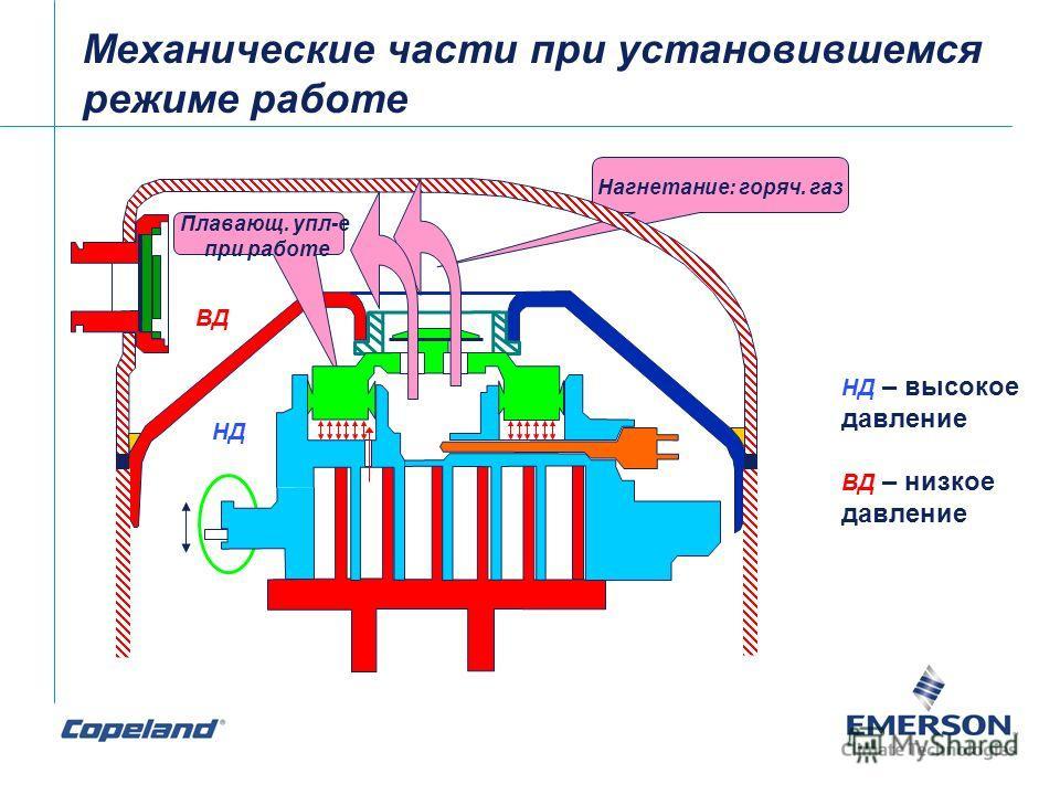 ВД НД Плавающ. упл-е при работе Нагнетание: горяч. газ Механические части при установившемся режиме работе НД – высокое давление ВД – низкое давление