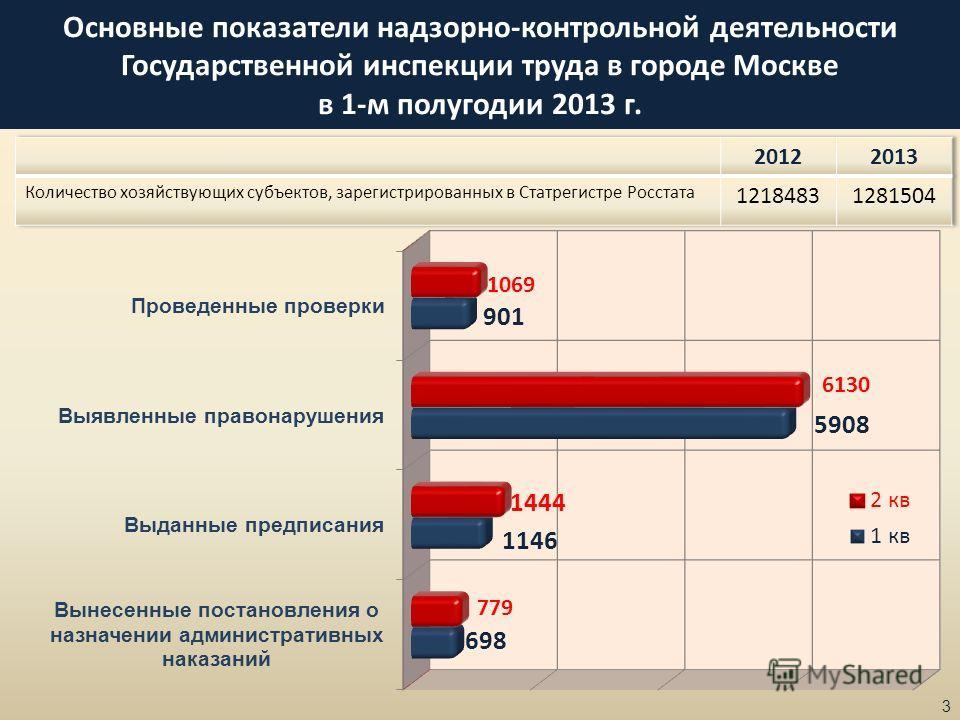 Основные показатели надзорно-контрольной деятельности Государственной инспекции труда в городе Москве в 1-м полугодии 2013 г. 3
