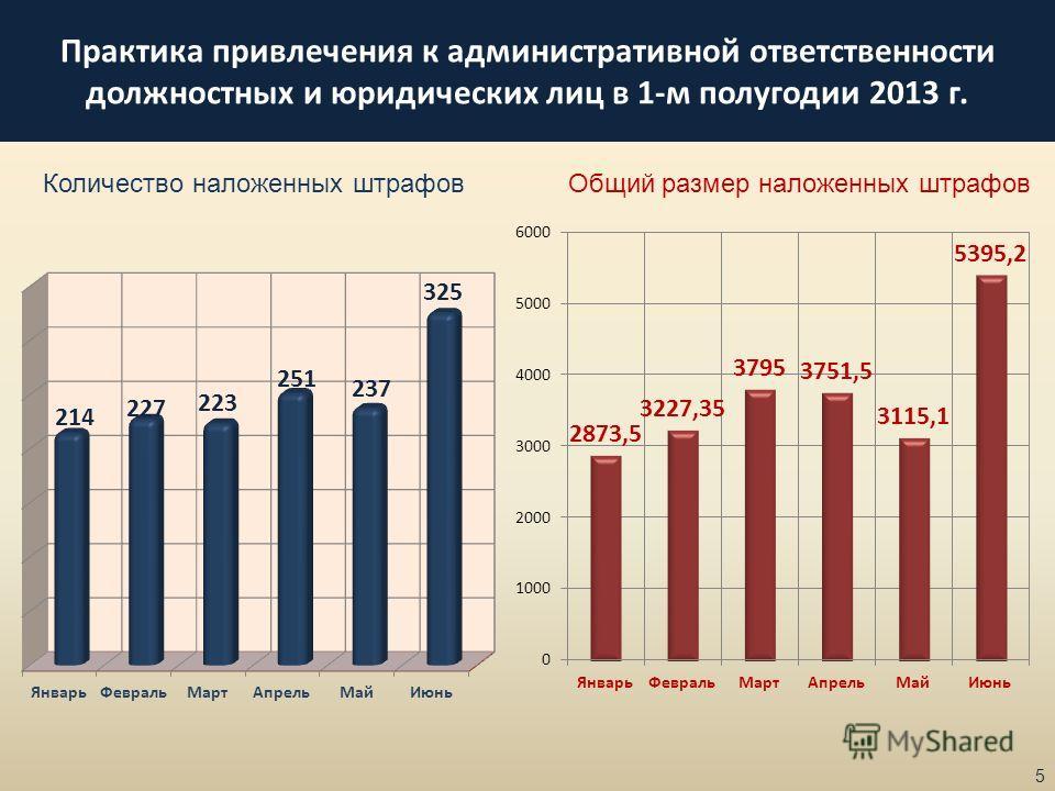 Практика привлечения к административной ответственности должностных и юридических лиц в 1-м полугодии 2013 г. 5 Количество наложенных штрафовОбщий размер наложенных штрафов