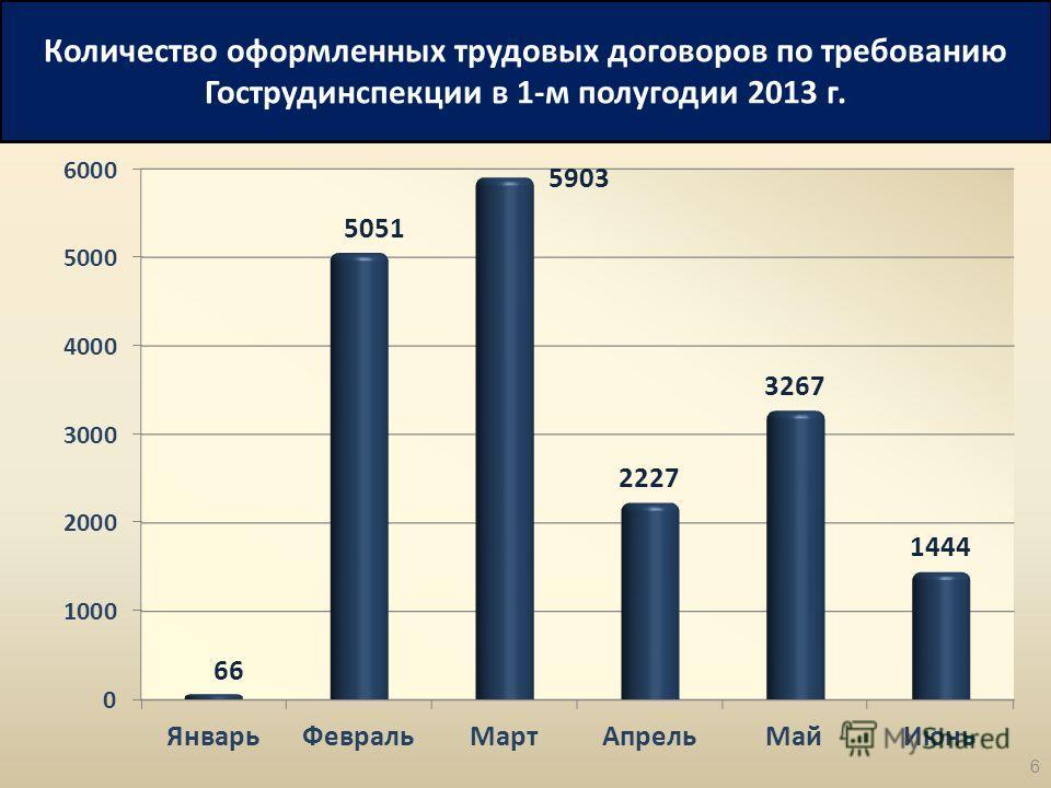 Количество оформленных трудовых договоров по требованию Гострудинспекции в 1-м полугодии 2013 г. 6