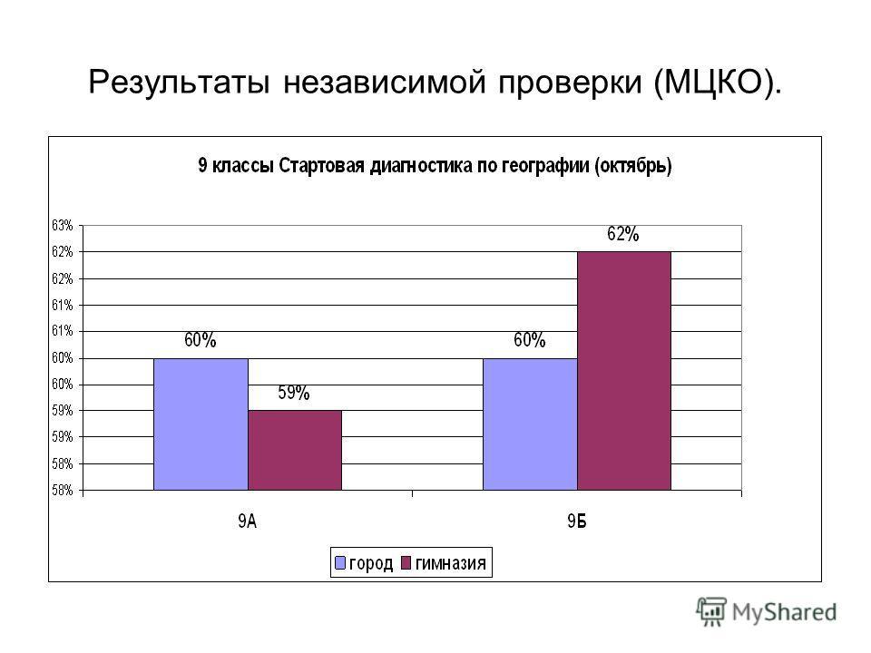 Результаты независимой проверки (МЦКО).