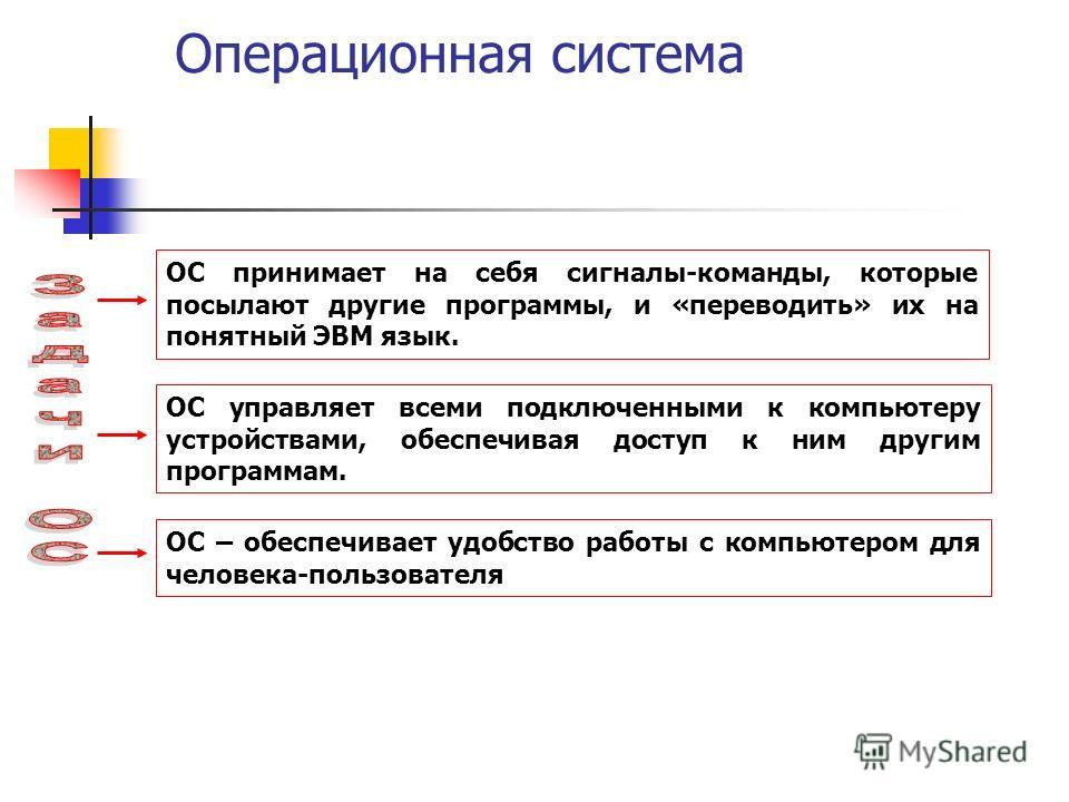 Операционная система ОС принимает на себя сигналы-команды, которые посылают другие программы, и «переводить» их на понятный ЭВМ язык. ОС управляет всеми подключенными к компьютеру устройствами, обеспечивая доступ к ним другим программам. ОС – обеспеч