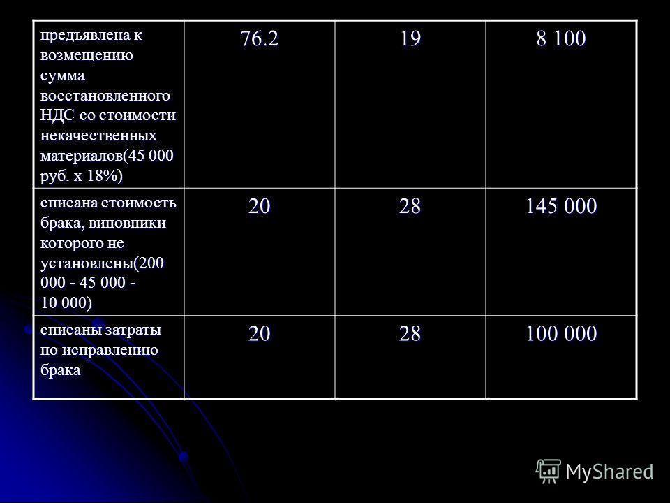 предъявлена к возмещению сумма восстановленного НДС со стоимости некачественных материалов(45 000 руб. х 18%) 76.219 8 100 списана стоимость брака, виновники которого не установлены(200 000 - 45 000 - 10 000) 2028 145 000 списаны затраты по исправлен