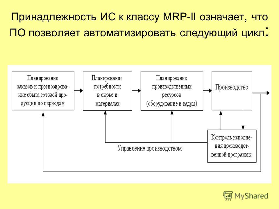 Принадлежность ИС к классу MRP-II означает, что ПО позволяет автоматизировать следующий цикл :