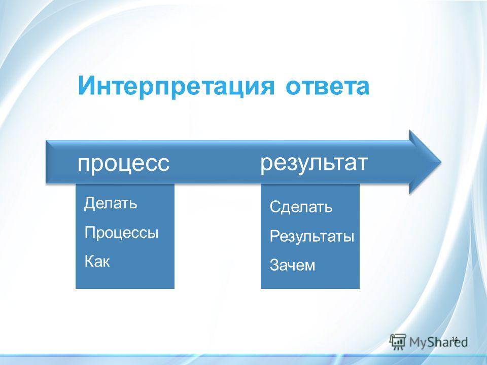 14 Интерпретация ответа Делать Процессы Как Сделать Результаты Зачем процесс результат