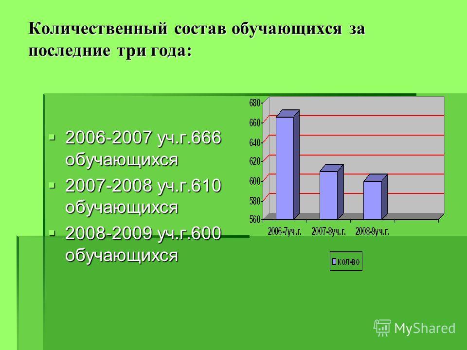 Количественный состав обучающихся за последние три года: 2006-2007 уч.г.666 обучающихся 2006-2007 уч.г.666 обучающихся 2007-2008 уч.г.610 обучающихся 2007-2008 уч.г.610 обучающихся 2008-2009 уч.г.600 обучающихся 2008-2009 уч.г.600 обучающихся