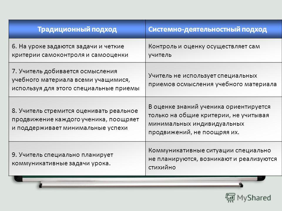 Традиционный подходСистемно-деятельностный подход 6. На уроке задаются задачи и четкие критерии самоконтроля и самооценки Контроль и оценку осуществляет сам учитель 7. Учитель добивается осмысления учебного материала всеми учащимися, используя для эт