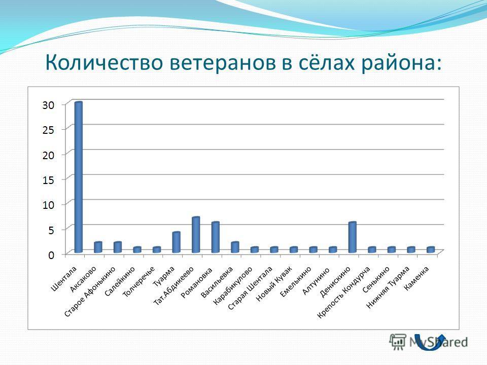 Количество ветеранов в сёлах района: