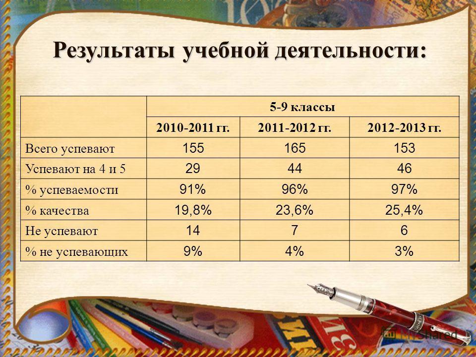 Результаты учебной деятельности: 5-9 классы 2010-2011 гг.2011-2012 гг.2012-2013 гг. Всего успевают 155165153 Успевают на 4 и 5 294446 % успеваемости 91%96%97% % качества 19,8%23,6%25,4% Не успевают 1476 % не успевающих 9%4%3%